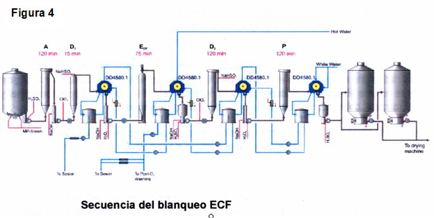Proceso de produccion de celulosa for Descripcion del proceso de produccion