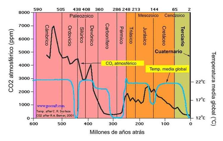 figura 12 el clima a lo largo de la escala geologica