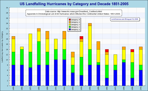 hurricane_frequency.png