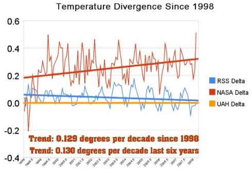 Differences between reported temperature anomalies, NASA, RSS and UAH - with UAH as the baseline.