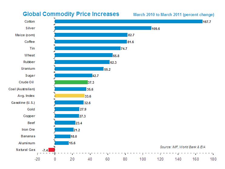 Los precios de la gasolina en las aguas minerales